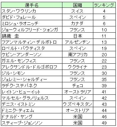 楽天ジャパンオープンテニス2014シングルス出場予定選手